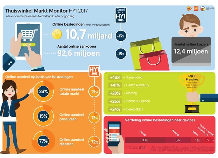 Online aankopen stijgen eerste halfjaar 2017