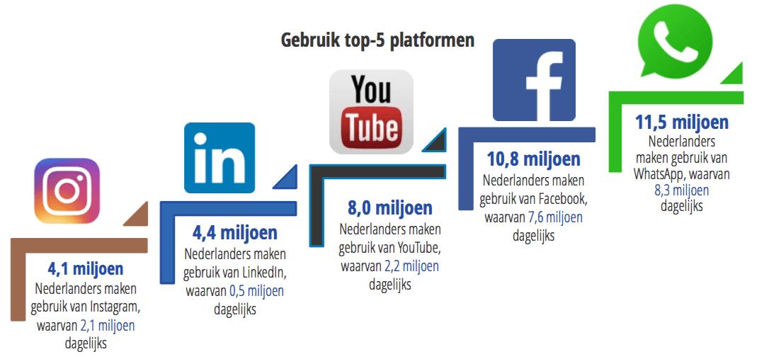 Gebruik Top 5 Plaformen Social Media 2018